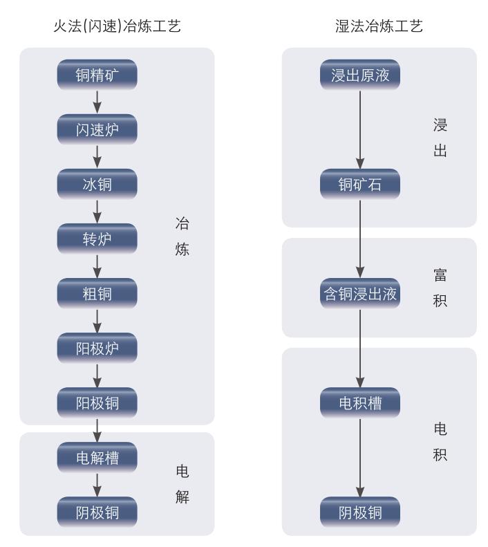 铜的生产工艺流程图如下