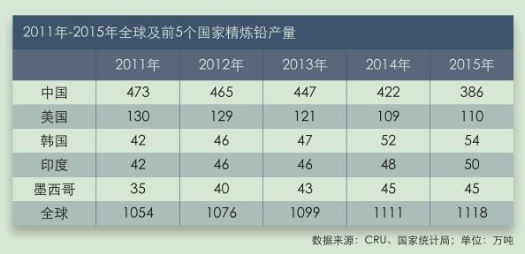 2011年-2015年全球及前5个国家精炼铅产量