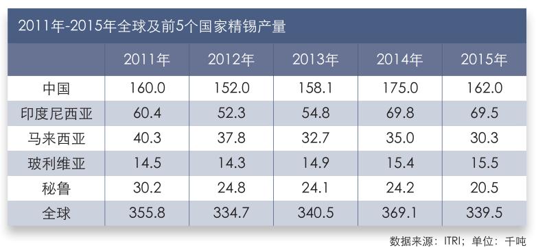 2011年-2015年全球及前5个国家精锡产量