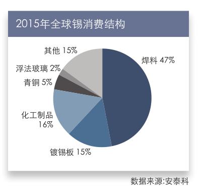 2015年全球锡消费结构