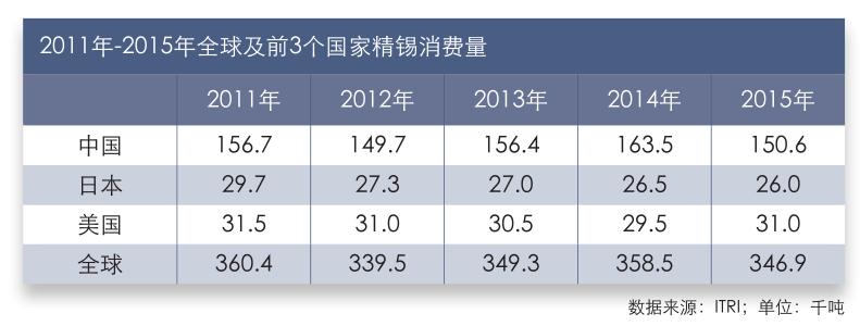 2011年-2015年全球及前3个国家精锡消费量