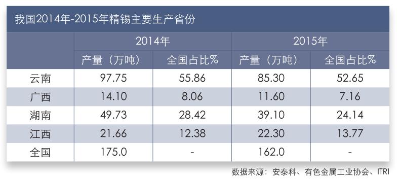 我国2014年-2015年精锡主要生产省份