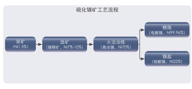 硫化镍矿工艺流程