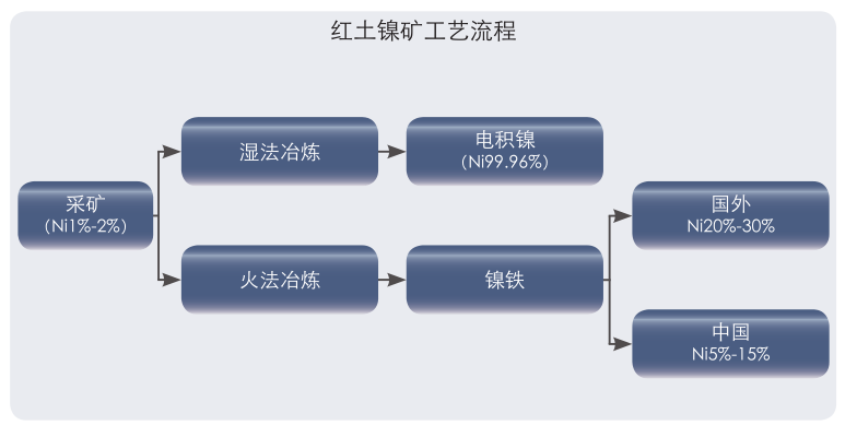 红土镍矿工艺流程