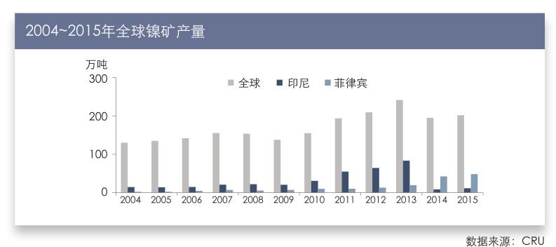 2004~2015年全球原生镍消费量