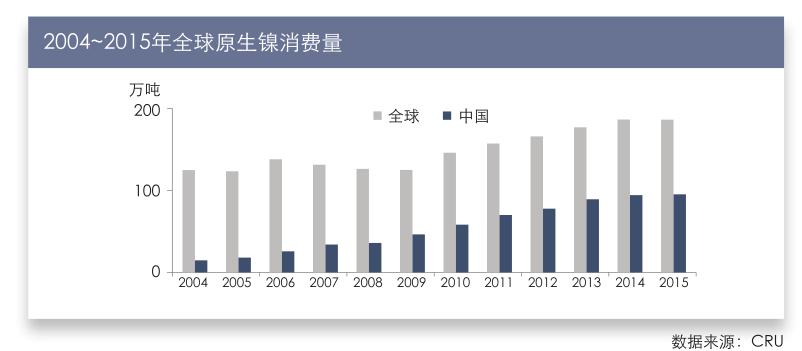 2004~2015年全球镍矿产量