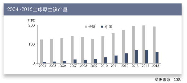 2004~2015全球原生镍产量