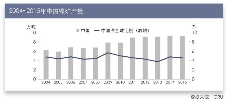2004~2015年中国镍矿产量