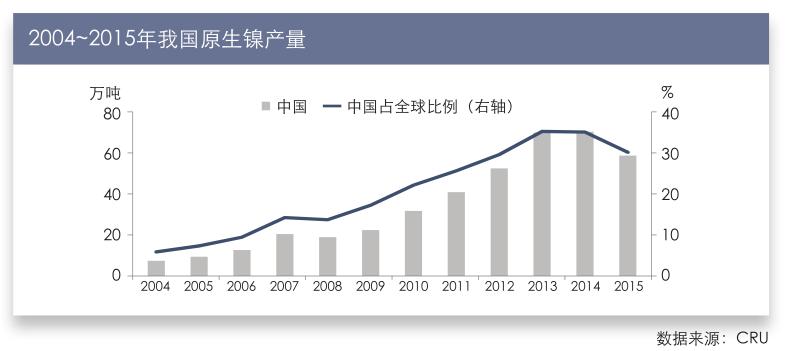 2004~2015年我国原生镍产量