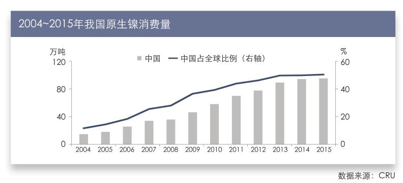 2004~2015年我国原生镍消费量