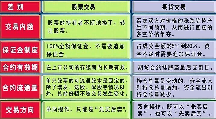 期货和股票的不同.jpg