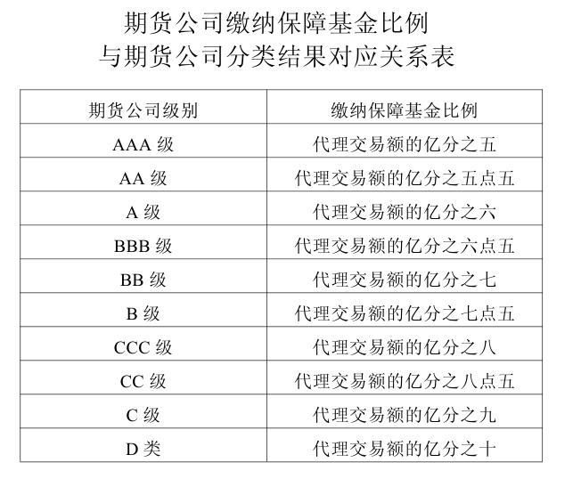期货公司缴纳保障基金比例与期货公司分类结果对应关系表.png